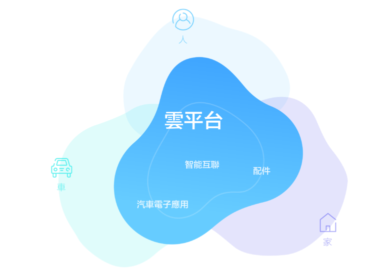 專案-雲平台